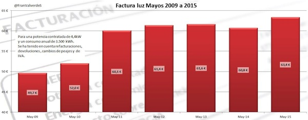 5factura-mayos-2009-a-2015